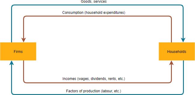 Circular flow diagram example