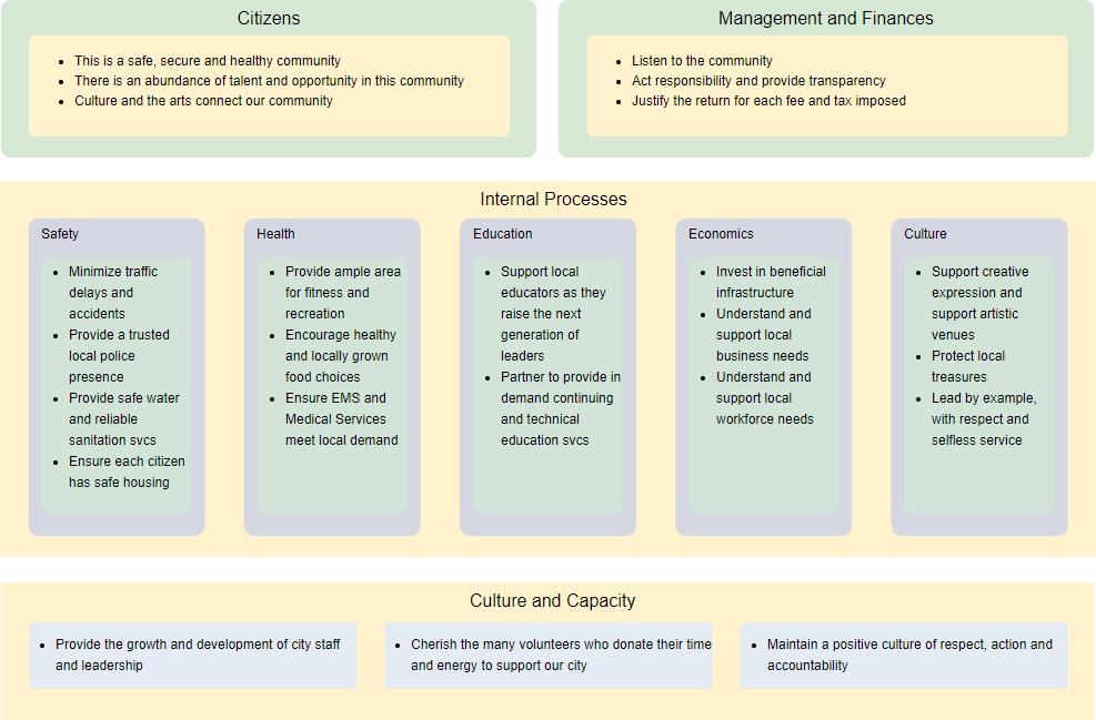 Government EA diagram example