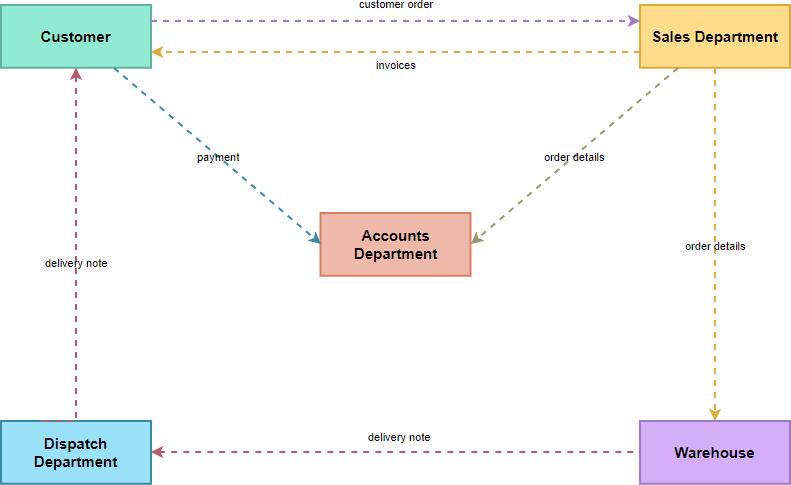 Information flow diagram example