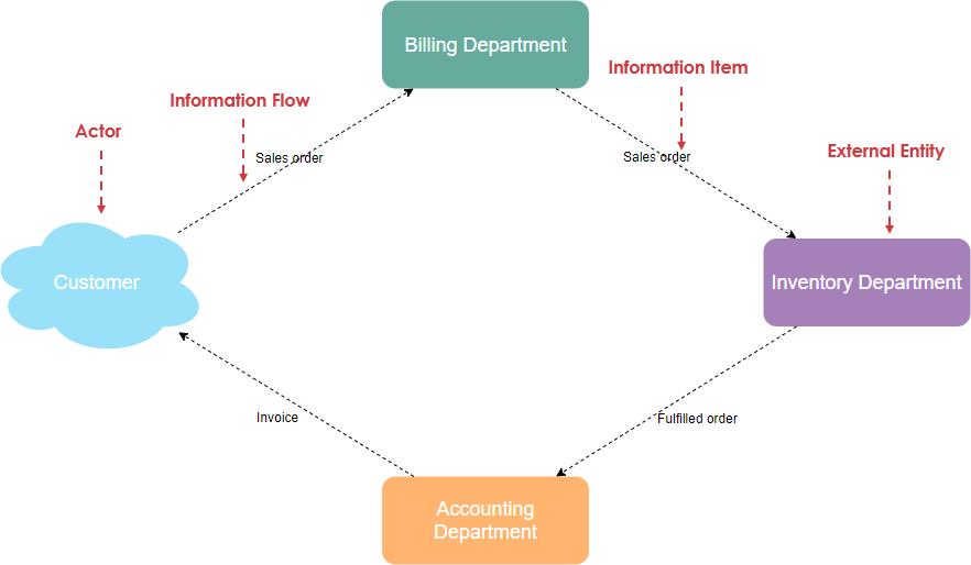 Information flow diagram shapes