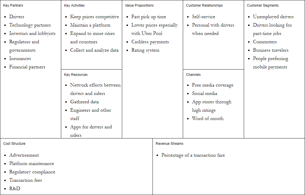 Business Model Canvas Uber example