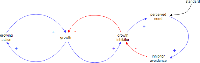 Causal Loop Diagram example: Growth and investment
