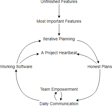 Causal Loop Diagram example: Software production