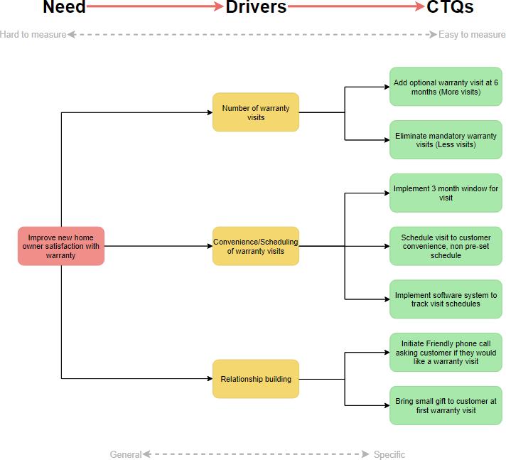CTQ tree example