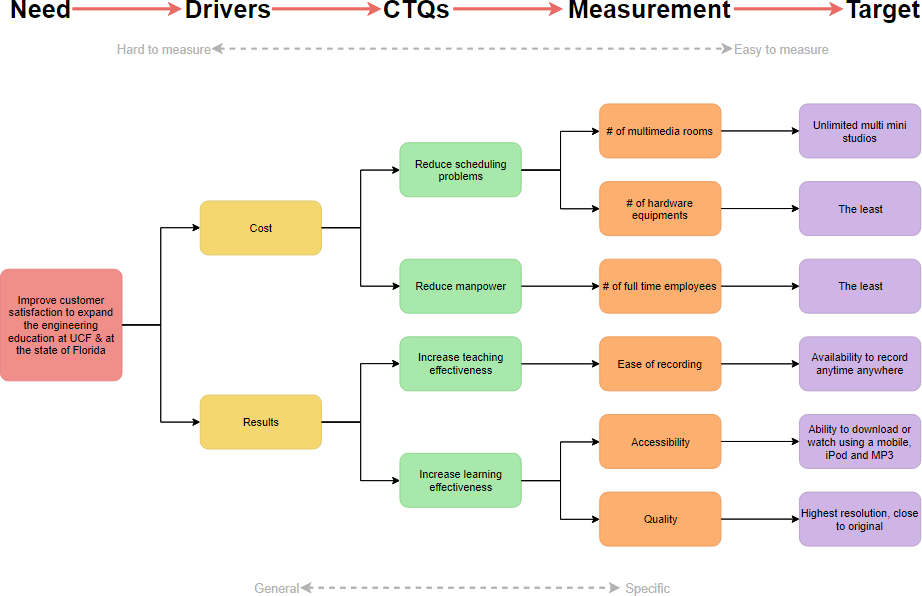 CTQ Tree with measurement and target