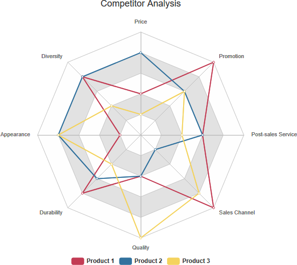 Radar chart example: Competitor analysis