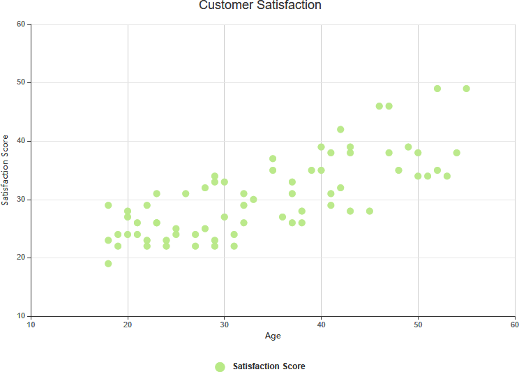 Scatter chart customer satisfaction example