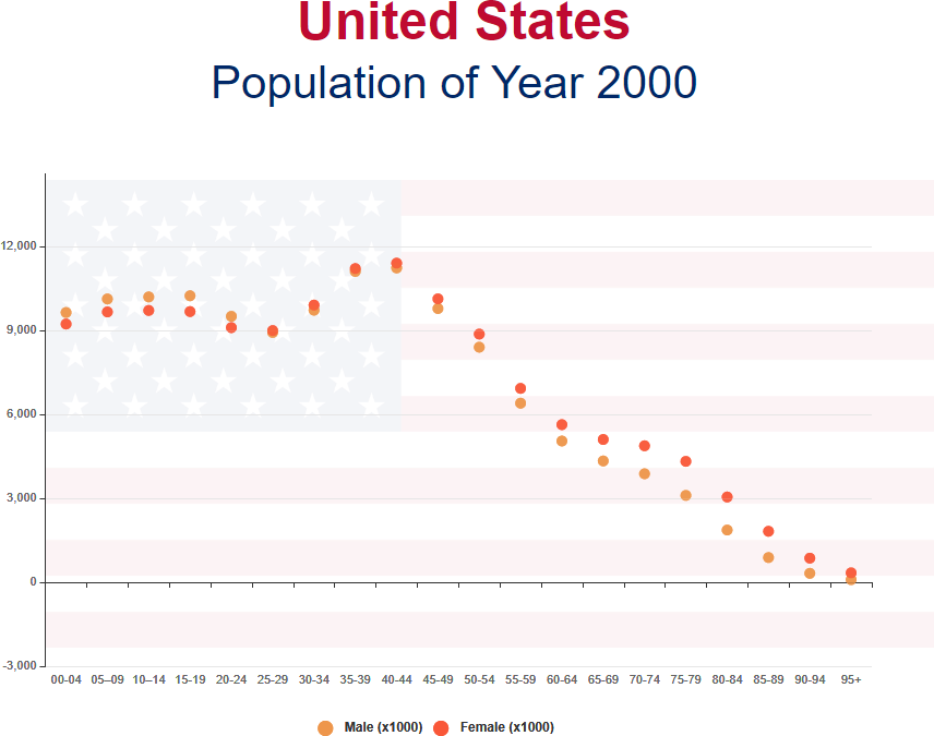Scatter Chart US Population template