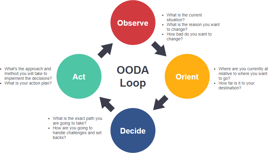 OODA Loop diagram template