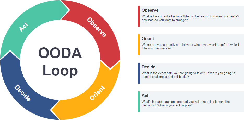 OODA Loop model template