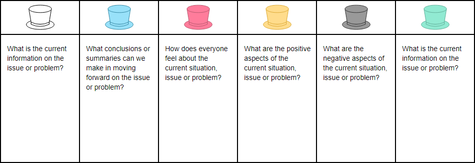 What is Six Thinking Hats?