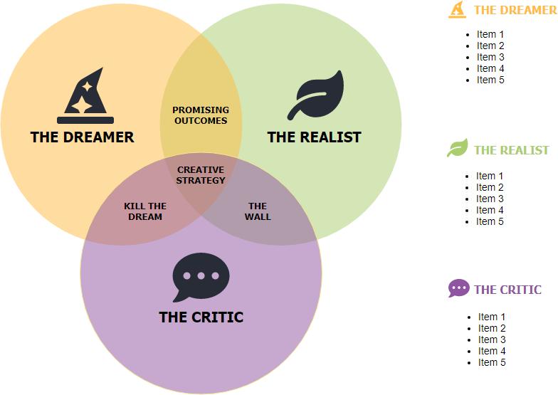 Disney's creativity strategy template