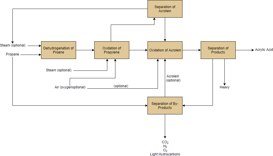 Block Flow Diagram Example