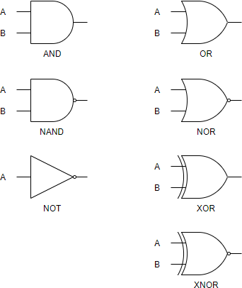Logic gate symbol summary