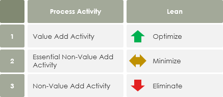 Process Activity and Lean
