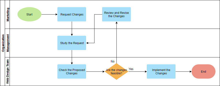 Cross functional flowchart example