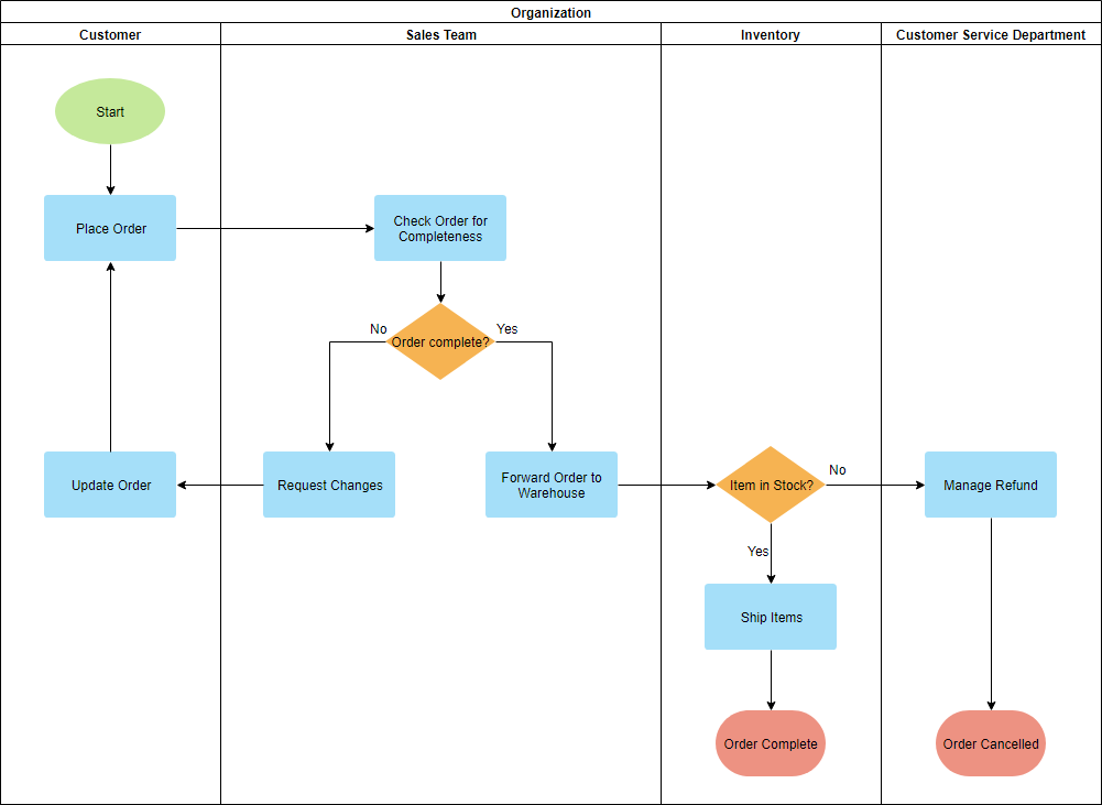 Deployment flowchart example