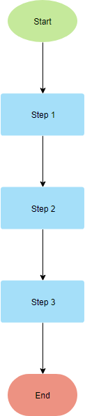 Flowchart Template Linear Path