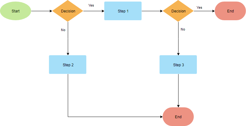 Flowchart Template with Multi-paths