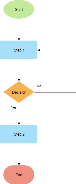 Basic Flowchart Template from online.visual-paradigm.com
