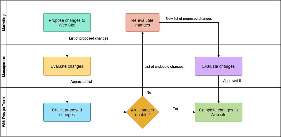 Cross-Functional flowchart template
