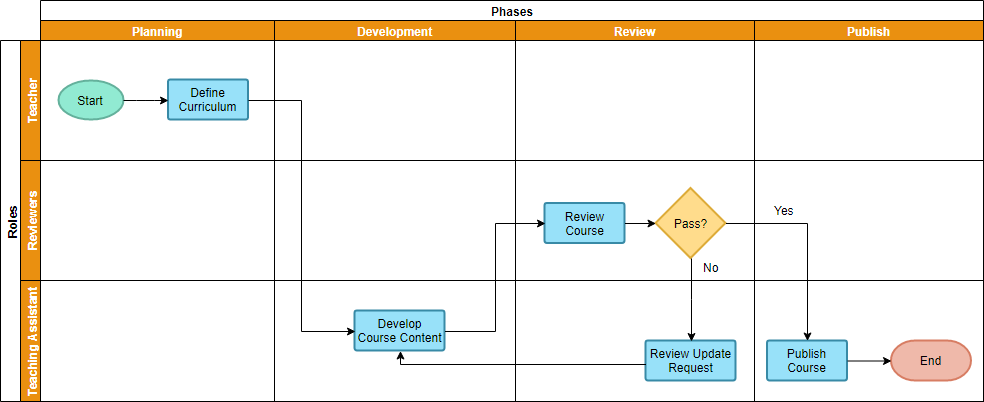 Cross functional flowchart example: Course development