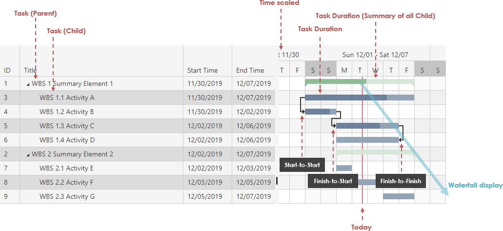 Gantt Chart Explained