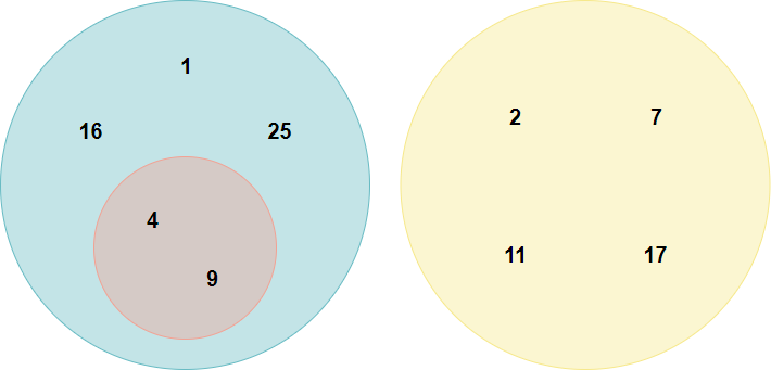 Euler diagram number sets example