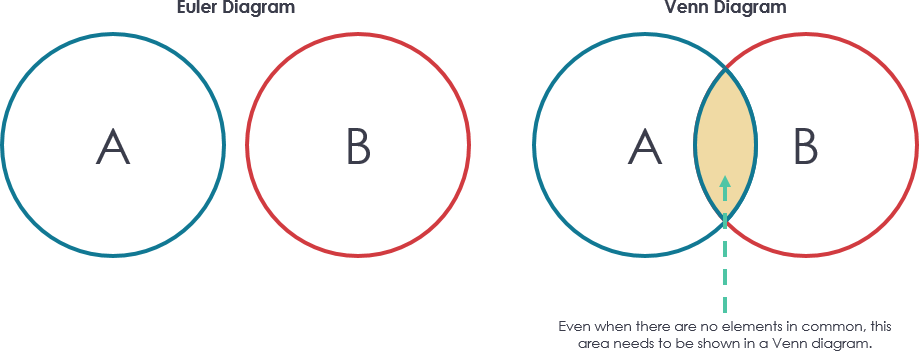 Euler diagram vs venn diagram