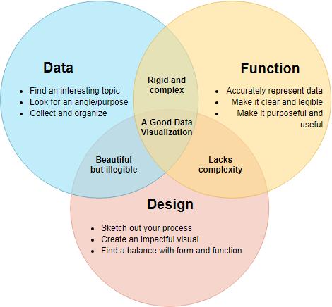 Elements of good data visualization
