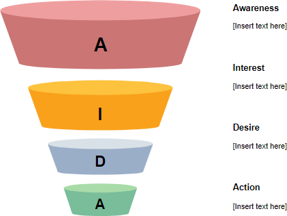 AIDA funnel template
