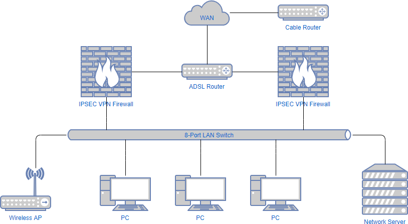 Network diagram example: Computer network