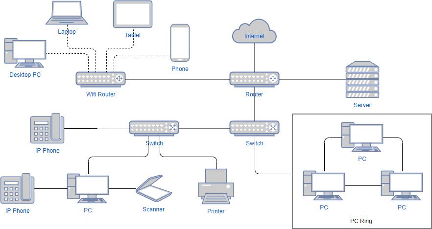 Network diagram example: Internal network diagram