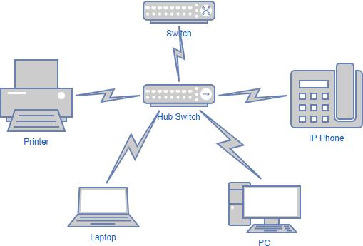 Network diagram example: LAN network diagram