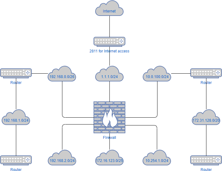Network diagram example: Logical network diagram template
