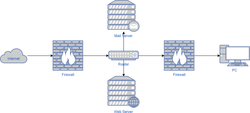 Network diagram example: Network security diagram