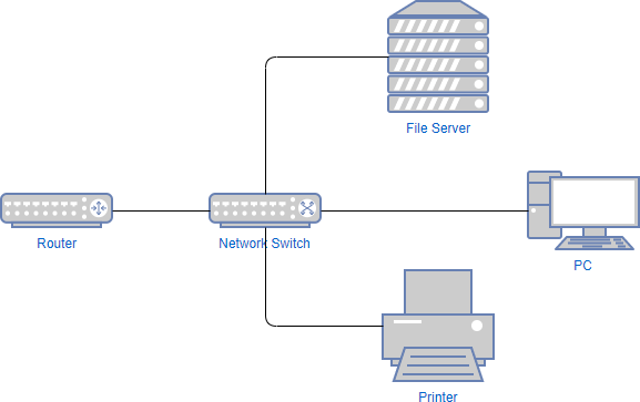 Network diagram example: Network switch diagram template