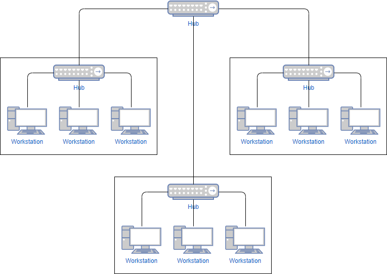 Network diagram example: Star network template