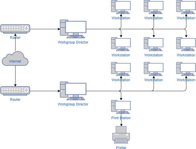 Network diagram example: WAN diagram