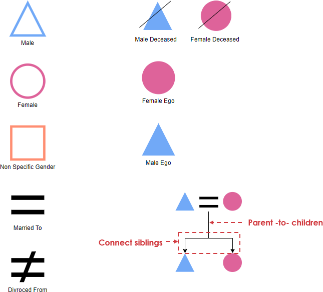 Kinship diagram symbols