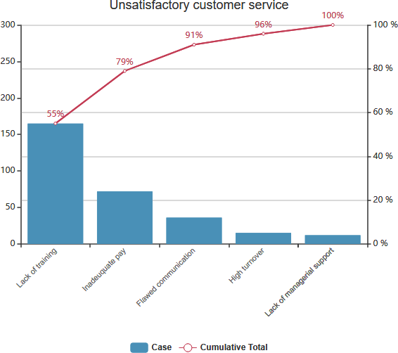 Pareto Chart Example unsatisfactory customer service