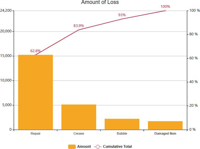 Pareto Chart example amount of loss