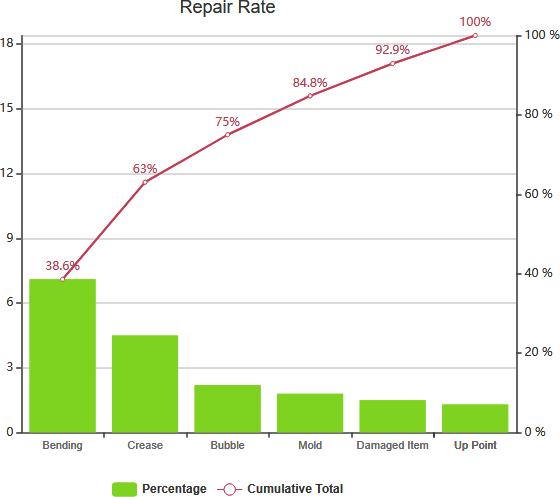 Pareto Chart example repair rate