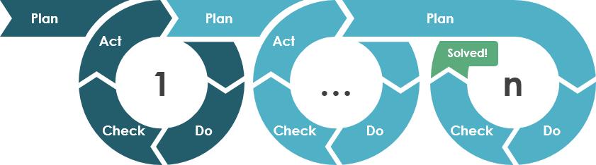 plan do check act method