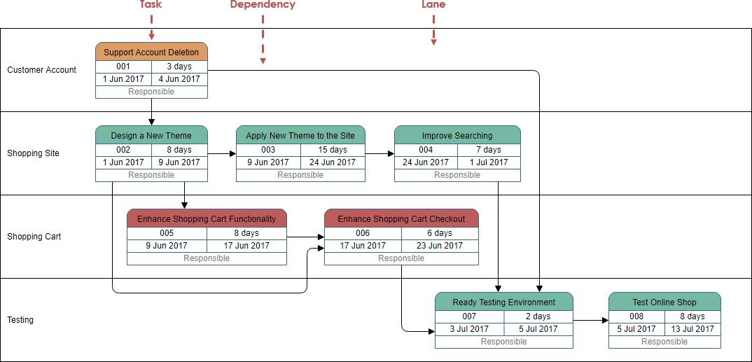 PERT chart explained