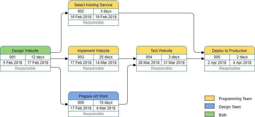 PERT chart website building example