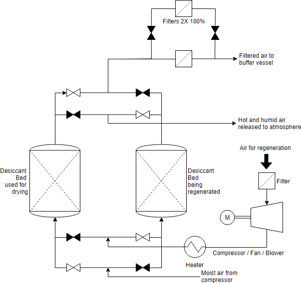 Process Flow Diagram example: Air dryer