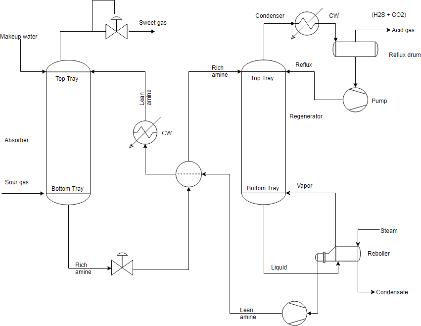 What Is Process Flow Diagram  Pfd