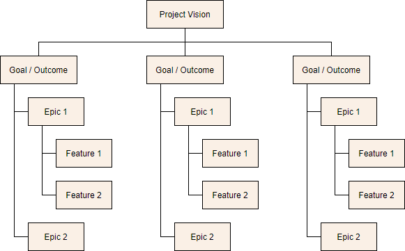Agile requirements breakdown structure template