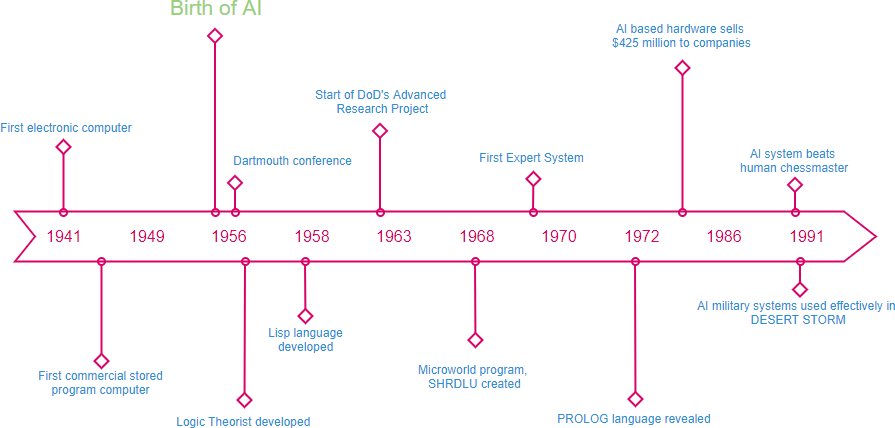 AI timeline example